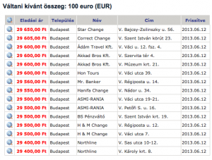 Budapest Best Exchange Rates